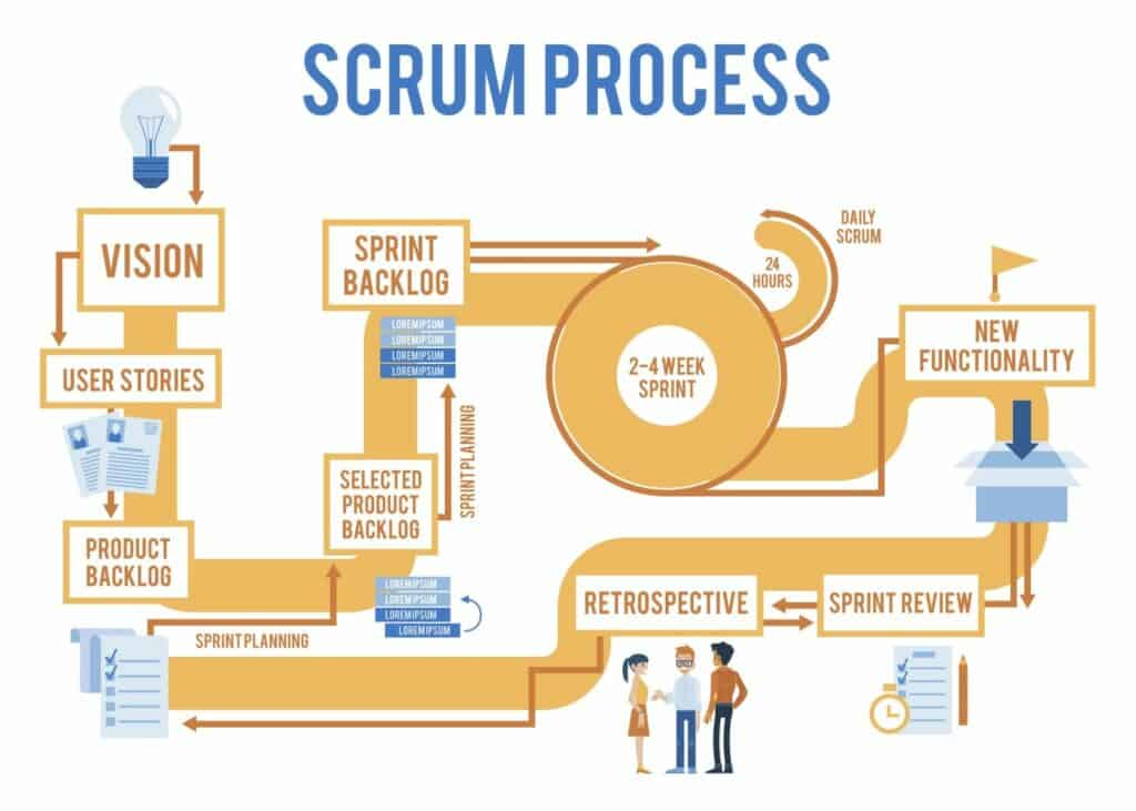 Scrum process illustration